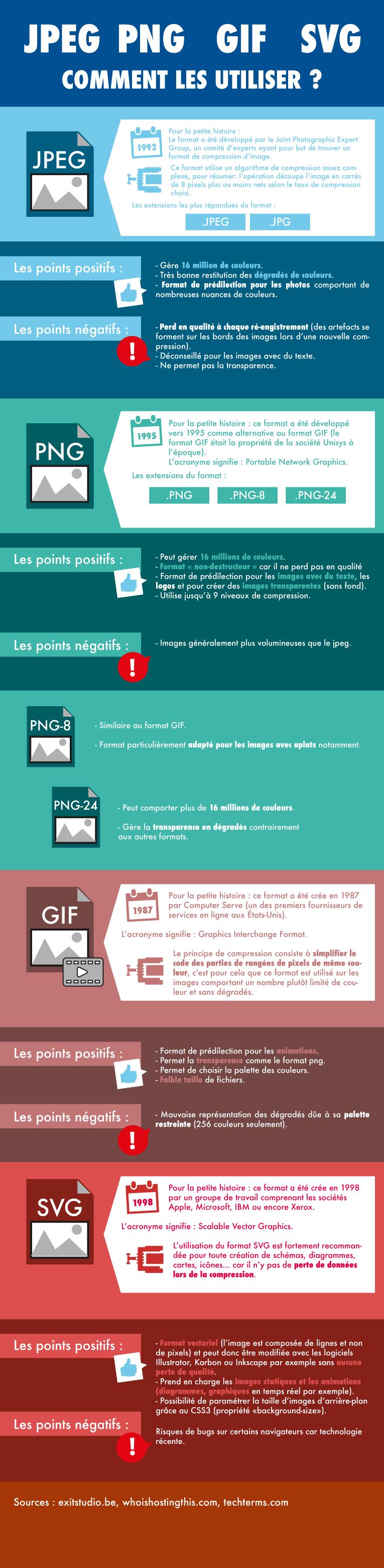 infographie sur les formats d'images